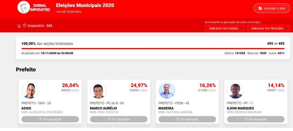 Assis Ramos é reeleito neste domingo 15 (Foto: Divulgação/Jornal Imperatriz